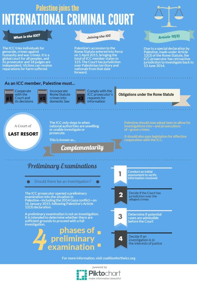 Infographic - Palestine joins the ICC