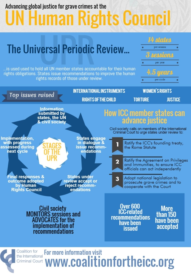 UPR infographic w- cycle image